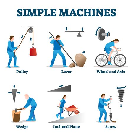 Simple machines vector illustration. Labeled physics basics collection set. Pulley, lever, wedge, inclined plane, screw, wheel and axle explanations. Educational mechanical use of force mechanisms.
