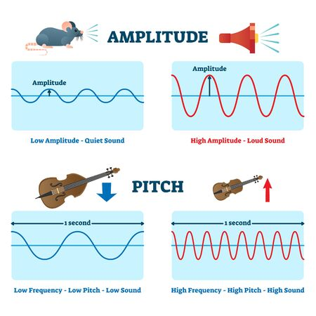 Amplitude and pitch vector illustration. Labeled educational quiet or loud sound scheme. Compared low and high frequency impact on tune resonance. Explanation diagram as basic physics handout brochure