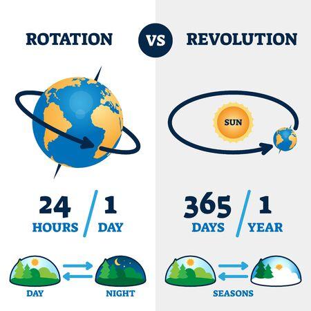 Rotation vs revolution vector illustration.