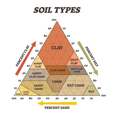 Bodenarten-Vektor-Illustration. Beschriftetes Bildungsdreieck Pyramidensystem. Biologische Erdstruktur mit landwirtschaftlichem Ton-, Schluff-, Lehm- und Sanddiagramm. Verschiedene prozentuale Beispiele.