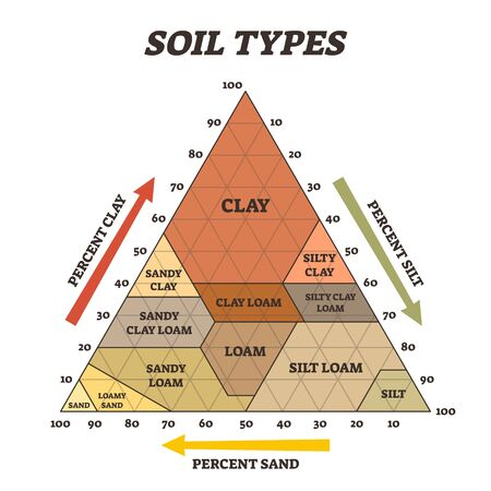 Soil types vector illustration. Labeled educational triangle pyramid scheme. Biological earth structure with agricultural clay, silt, loam and sand diagram. Various different percentage examples.