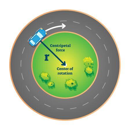 Ilustración de vector de fuerza centrípeta. Fenómeno explicado con automóvil en círculo de rotación y dirección de movimiento con flecha etiquetada. Esquema de ejemplo de explicación para el folleto de mecánica clásica de física.