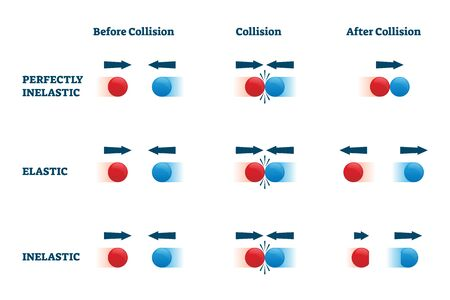 Collisions vector illustration. Elastic and perfectly inelastic physical bounce example scheme. Labeled educational diagram with before, in process and after motion response with direction arrows.