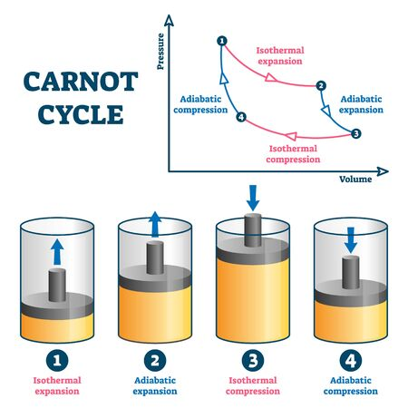 Carnot cycle vector illustration. Labeled educational thermodynamic scheme. Explained steps with isothermal or adiabatic expansion and compression. Pressure and volume axis physical visualization. 일러스트