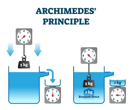 Archimedes principle vector illustration. Buoyant force physics experiment explanation. Immersed body in fluid is equal to displaced weight. Educational liquid mechanics law visualization diagram. Иллюстрация