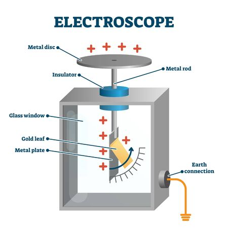 Electroscope vector illustration. Labeled electric charge measure instrument example scheme. Education diagram and physics experiment device parts. Scientific charge detection with electrostatic force