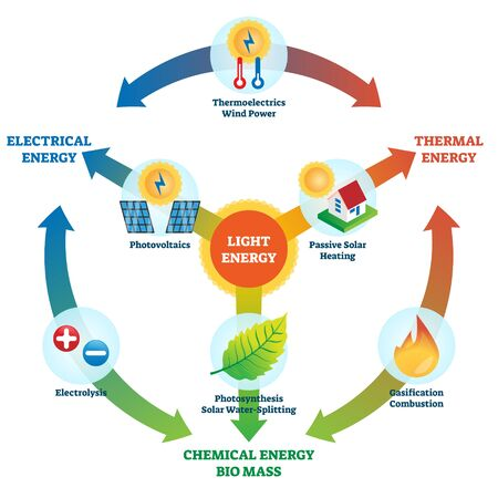 Light energy vector illustration. Labeled power usage types collection scheme. Electrical, thermal, chemical and bio mass energy cycle with electrolysis, gasification, photosynthesis and solar heat.