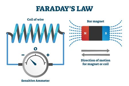 Faraday's law of induction vector illustration. Labeled educational scheme with explanation. Electromagnetism predicts how magnetic field interact with electric circuit to produce electromotive force  イラスト・ベクター素材