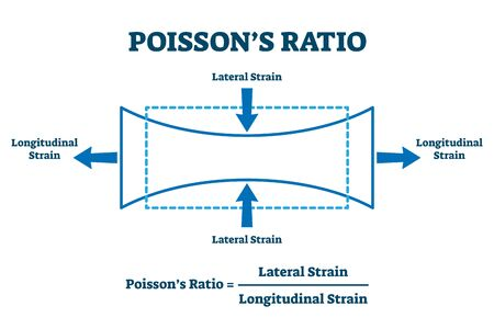 Poisson's ratio vector illustration. Labeled explanation of lateral and longitudinal effect. Physics measurement formula to describe expansion or contraction of material in perpendicular directions.