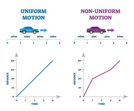 Uniform versus non-uniform motion vector illustration explanation comparison scheme. Diagram with distance and time axis and line with constant interval and velocity. Basic educational physics handout
