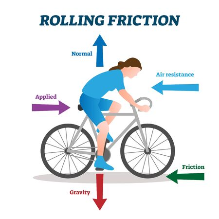 Rolling friction vector illustration. Labeled physical forces explanation scheme. Bicycle example with all interactions. Educational air resistance, applied force, friction, gravity technical scheme. Vektoros illusztráció