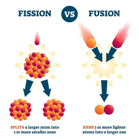Fission vs fusion vector illustration. Nuclear reaction comparison scheme. Educational example with atom splits into smaller and joins into larger ones. Energy creation method with radioactive process