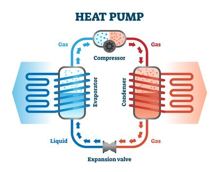 Heat pump vector illustration. Labeled thermal energy source device scheme. Evaporator gas and condenser liquid exchange equipment machine structure and operating principle explanation info diagram.