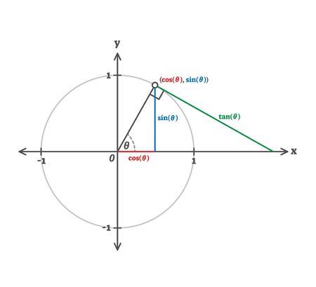 Trigonometry cosinus, sinus and tangents example diagram.