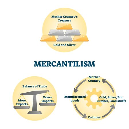 Mercantilism vector illustration. Labeled economic policy explanation scheme. Development market strategy with balance of trade to maximize exports and minimize imports. Manufactured goods consumption