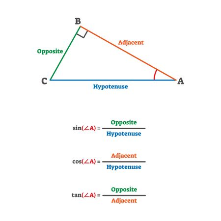 Trigonometry triangle proportion formulas. Sinus, cosinus and tangents calculated by opposite, adjacent and hypotenuse sides. Simple school study example scheme. Educational explanation drawing. Ilustrace