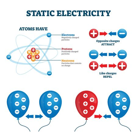 Labeled diagram with atom structure and electrons, protons and neutrons.