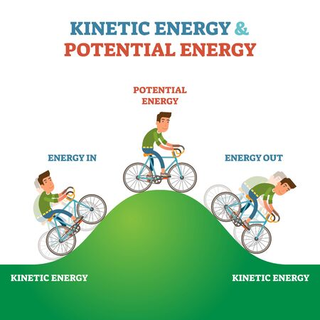 Kinetic and potential energy explanation labeled vector illustration scheme. Physics forces visualization with bicycle and mountain. Simple dynamic mechanics motion example description school handout. Vettoriali