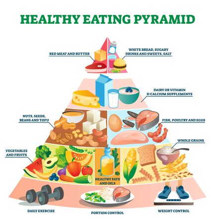 Healthy eating pyramid vector illustration. Labeled explanation food triangle.