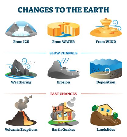 Changes to the earth environment labeled collection vector illustration.