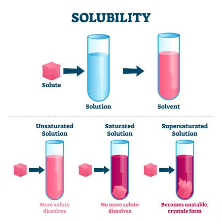 Solubility vector illustration.