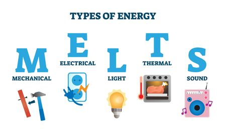 Types of energy in MELTS scheme vector illustration.