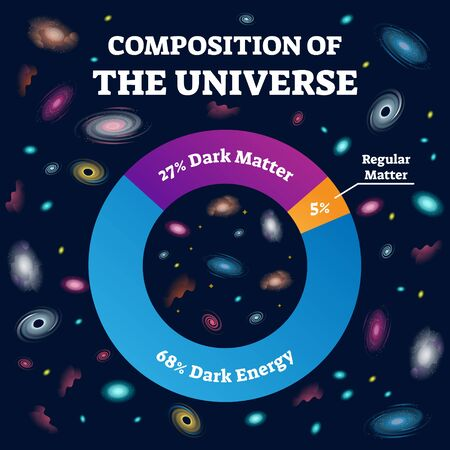 Universe composition and cosmos structure labeled vector illustration. Percentage description with chemical elements and substance of space like dark energy and regular matter. Educational infographic