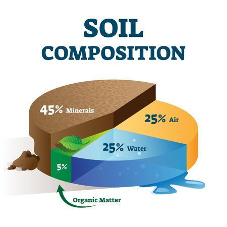 Soil composition structure labeled educational scheme vector illustration. Land mixture components explanation with minerals, air, water and organic matter percentage pie diagram as earth description.  イラスト・ベクター素材