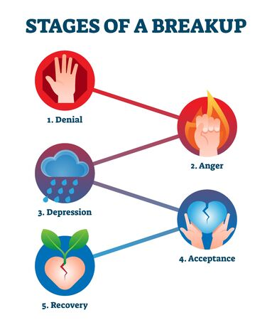 Stages of breakup with labeled educational feelings and emotions step scheme. Diagram with divorce process vector illustration. Broken heart cycle with denial, anger, acceptance and recovery stages.