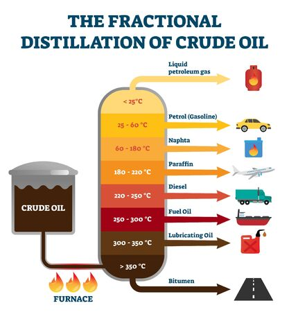 Fractional distillation of crude oil labeled educational explanation scheme. Diagram with chemical separation using heat furnace. Necessary temperature graph for industrial refinery process ccurrence.