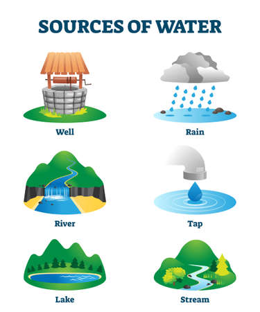 Sources of clean and fresh drinking water as natural resource vector illustration. Ecological H2O supply from well, rain, river, tap, lake or stream. Labeled educational liquid environment collection