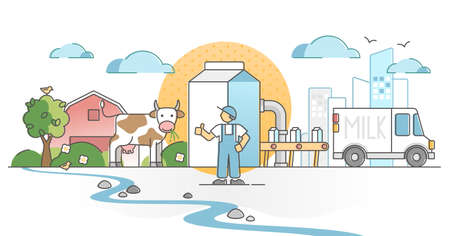 Milk production as fresh dairy drink business from farm cows outline concept. Simple agricultural cycle with livestock milking farm and industrial logistics for making food product vector illustration