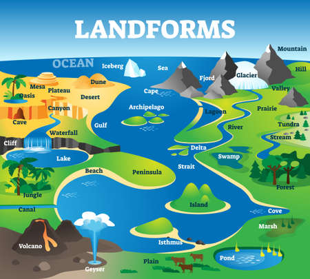 Landforms collection with educational labeled formation examples scenery. Landscape view with geographical nature surface terrains vector illustration. Typical topography view with ground and water.