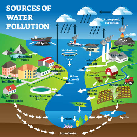 Sources of water pollution as freshwater contamination causes. Labeled educational nature ecosystem waste and clean groundwater ruining with industrial agriculture and cities vector illustration.