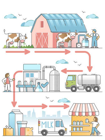 Milk production diagram with dairy industry process chain outline concept