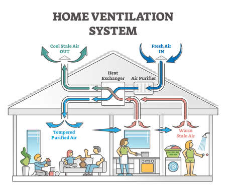 Home ventilation system as air temperature climate exchanger outline concept