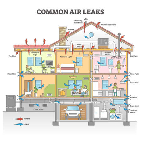 Common air leaks causes as house isolation problem scheme outline concept