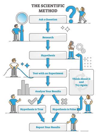 Scientific method explanation scheme with test experiments outline concept