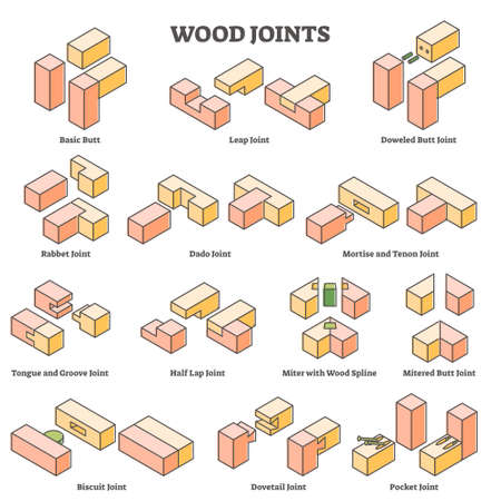 Wood joint construction type example with educational drawing outline concept