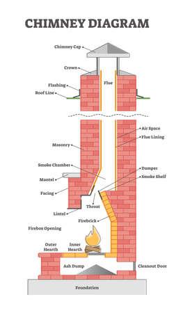 Chimney diagram with educational element description scheme outline concept Vector Illustration