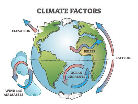 Climate affecting factors for earth weather condition causes outline concept Vector Illustration