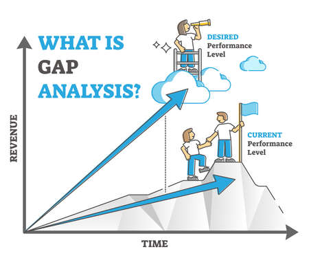 Gap analysis as current and desired performance level outline diagram concept