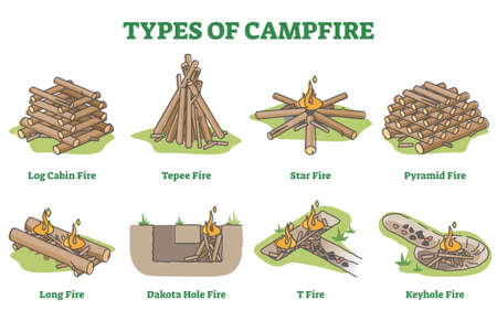 Types of campfire with firewood layout methods in educational outline diagram