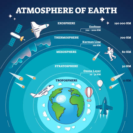 Atmosphere of earth with labeled layers and distance model outline diagram Vettoriali