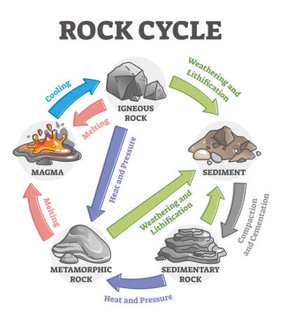 Rock cycle transformation and stone formation process labeled outline diagram