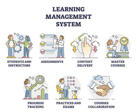 LMS or learning management system software application outline collection set