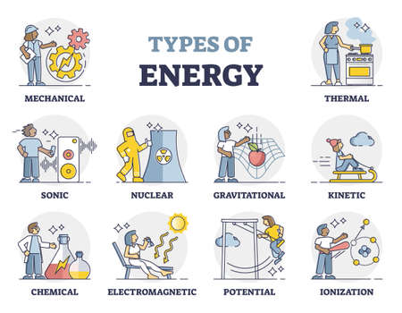 Types of energy as labeled physics forces and power collection outline set