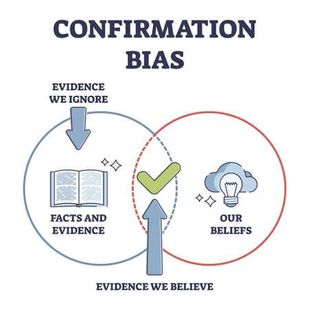 Confirmation bias as psychological objective attitude issue outline diagram Vektorové ilustrace