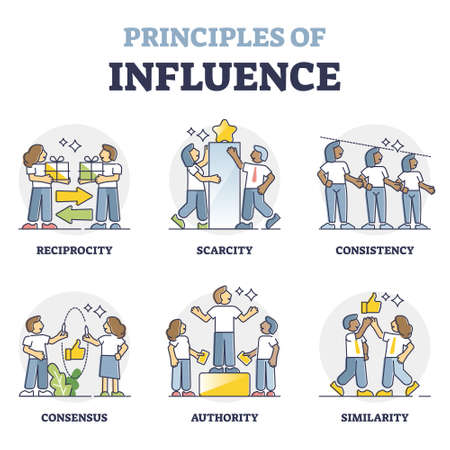 Principles of influence and successful persuasion collection outline concept