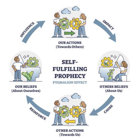 Self fulfilling prophecy and pygmalion effect educational outline diagram Ilustracje wektorowe
